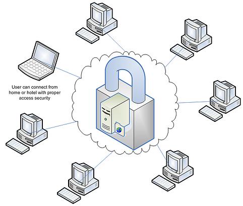 safety management network